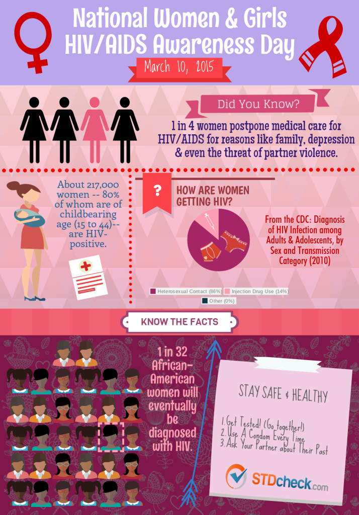 National Women & Girls HIV / AIDS Awareness Day Facts Infographic