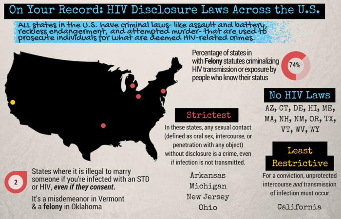 Laws in each state regarding disclosing your HIV positive status