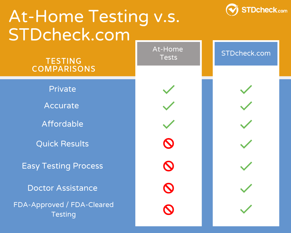 At-Home STD Testing v.s. STDcheck.com Lab Testing