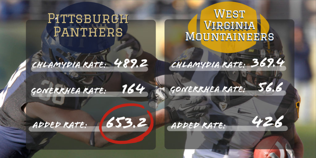 Pittsburgh panthers vs west Virginia mountaineers std rates